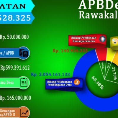 APBDesa 2017 Pemerintahan Desa Rawakalong